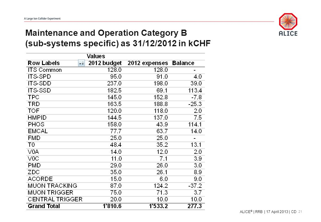 Maintenance and Operation Category B (sub-systems specific) as 31/12/2012 in kCHF 21 ALICE © | RRB | 17 April 2013 | CD