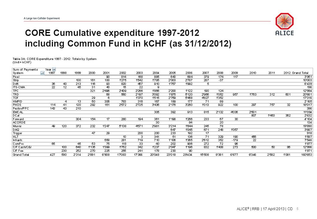 CORE Cumulative expenditure 1997-2012 including Common Fund in kCHF (as 31/12/2012) 5 ALICE © | RRB | 17 April 2013 | CD