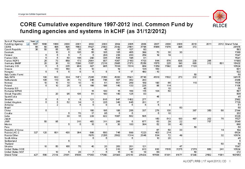 CORE Cumulative expenditure 1997-2012 incl.