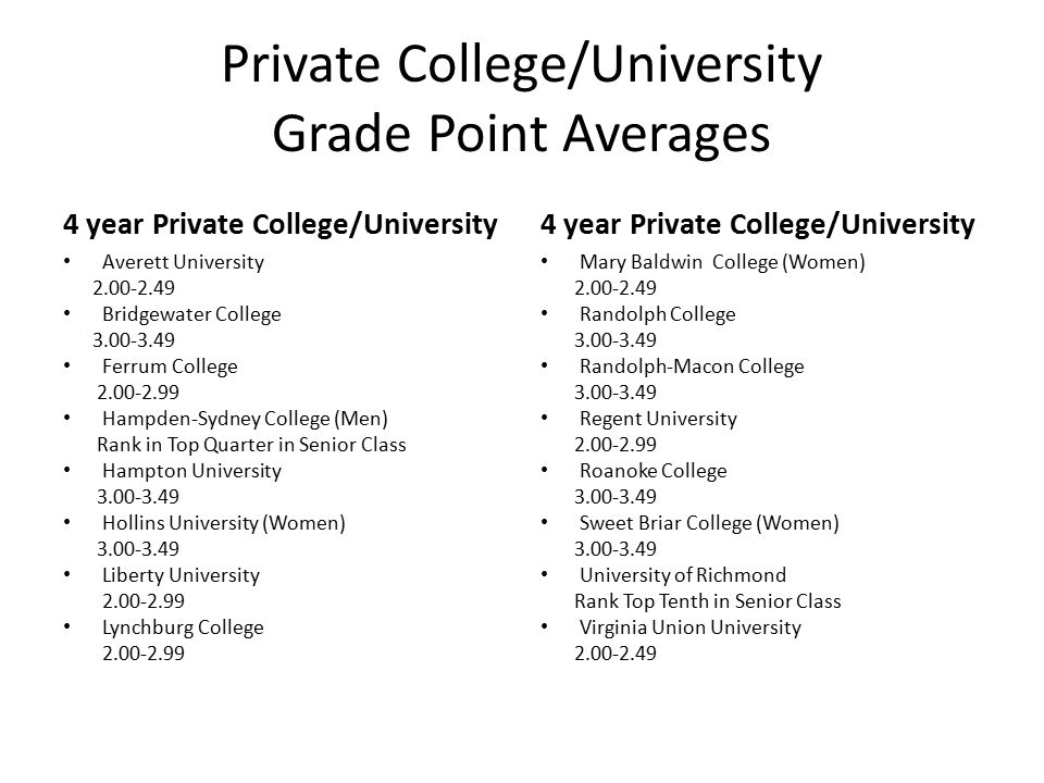 Private College/University Grade Point Averages 4 year Private College/University Averett University 2.00-2.49 Bridgewater College 3.00-3.49 Ferrum College 2.00-2.99 Hampden-Sydney College (Men) Rank in Top Quarter in Senior Class Hampton University 3.00-3.49 Hollins University (Women) 3.00-3.49 Liberty University 2.00-2.99 Lynchburg College 2.00-2.99 4 year Private College/University Mary Baldwin College (Women) 2.00-2.49 Randolph College 3.00-3.49 Randolph-Macon College 3.00-3.49 Regent University 2.00-2.99 Roanoke College 3.00-3.49 Sweet Briar College (Women) 3.00-3.49 University of Richmond Rank Top Tenth in Senior Class Virginia Union University 2.00-2.49