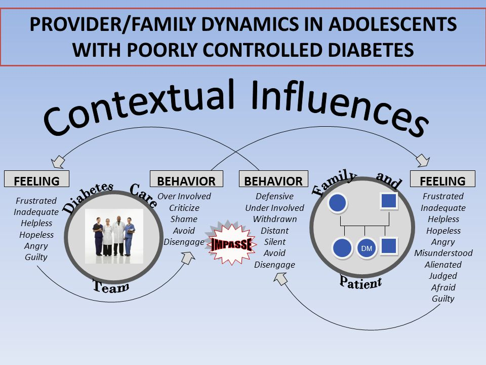 PROVIDER/FAMILY DYNAMICS IN ADOLESCENTS WITH POORLY CONTROLLED DIABETES FEELINGBEHAVIOR FEELING Frustrated Inadequate Helpless Hopeless Angry Guilty Defensive Under Involved Withdrawn Distant Silent Avoid Disengage Frustrated Inadequate Helpless Hopeless Angry Misunderstood Alienated Judged Afraid Guilty Over Involved Criticize Shame Avoid Disengage DM
