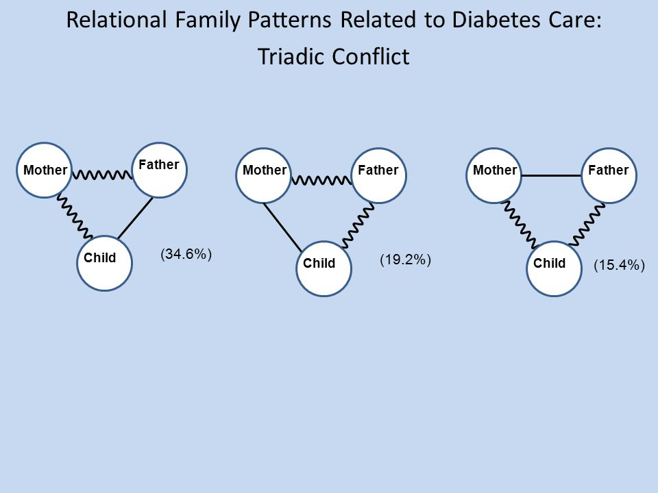 Relational Family Patterns Related to Diabetes Care: Triadic Conflict Mother Father Child MotherFather Child MotherFather Child (34.6%) (19.2%) (15.4%)