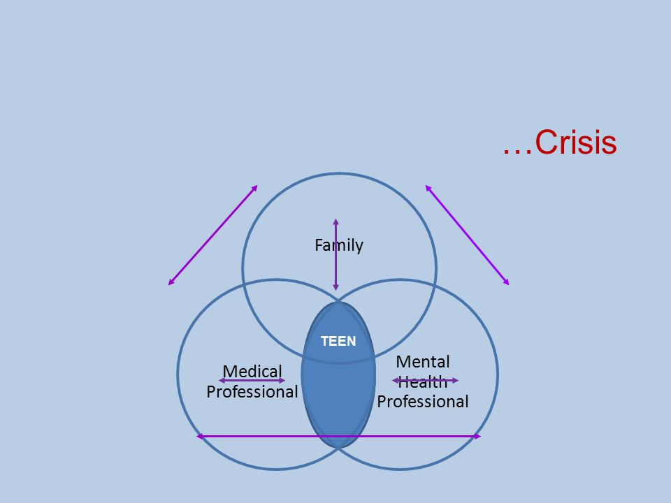 TEEN Mental Health Professional Family Medical Professional …Crisis