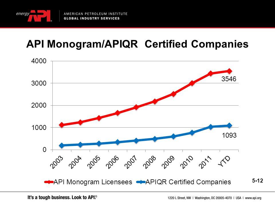 API Monogram/APIQR Certified Companies 5-12