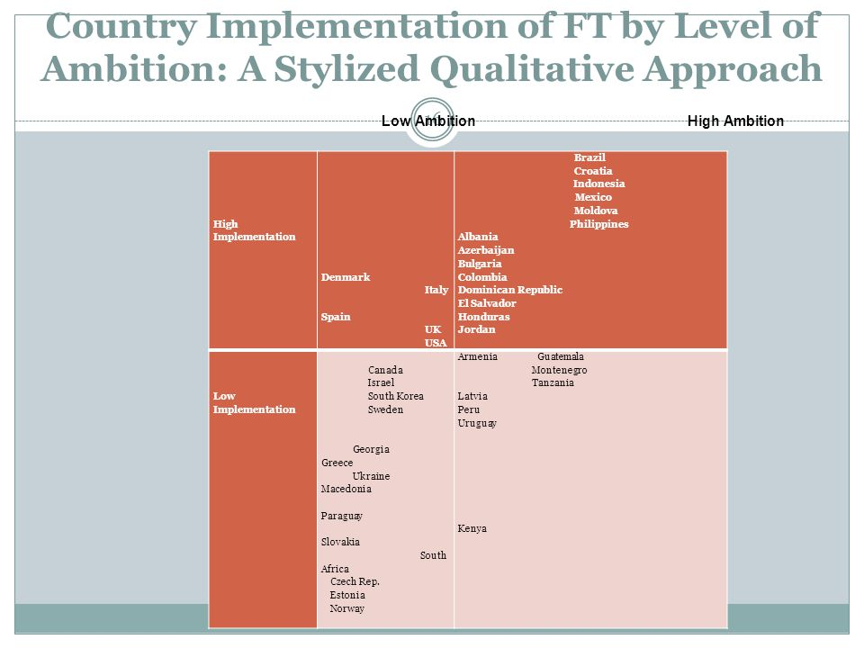 Country Implementation of FT by Level of Ambition: A Stylized Qualitative Approach 16 High Implementation Denmark Italy Spain UK USA Brazil Croatia In