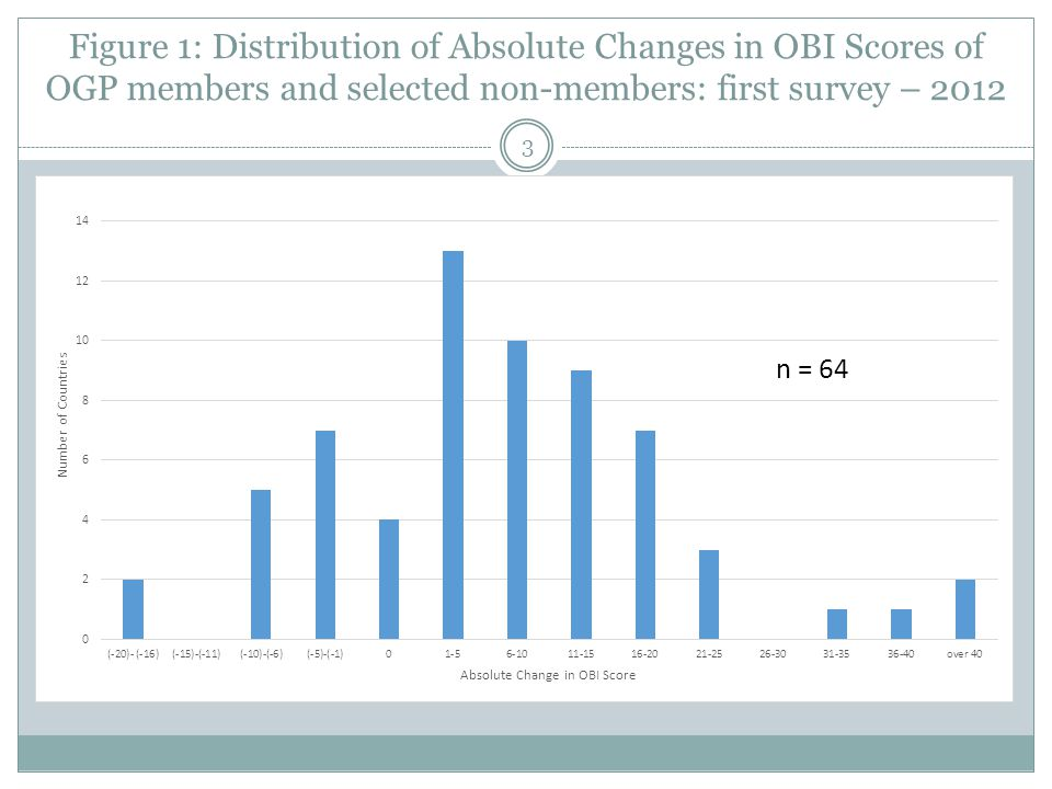 Figure 1: Distribution of Absolute Changes in OBI Scores of OGP members and selected non-members: first survey – 2012 3