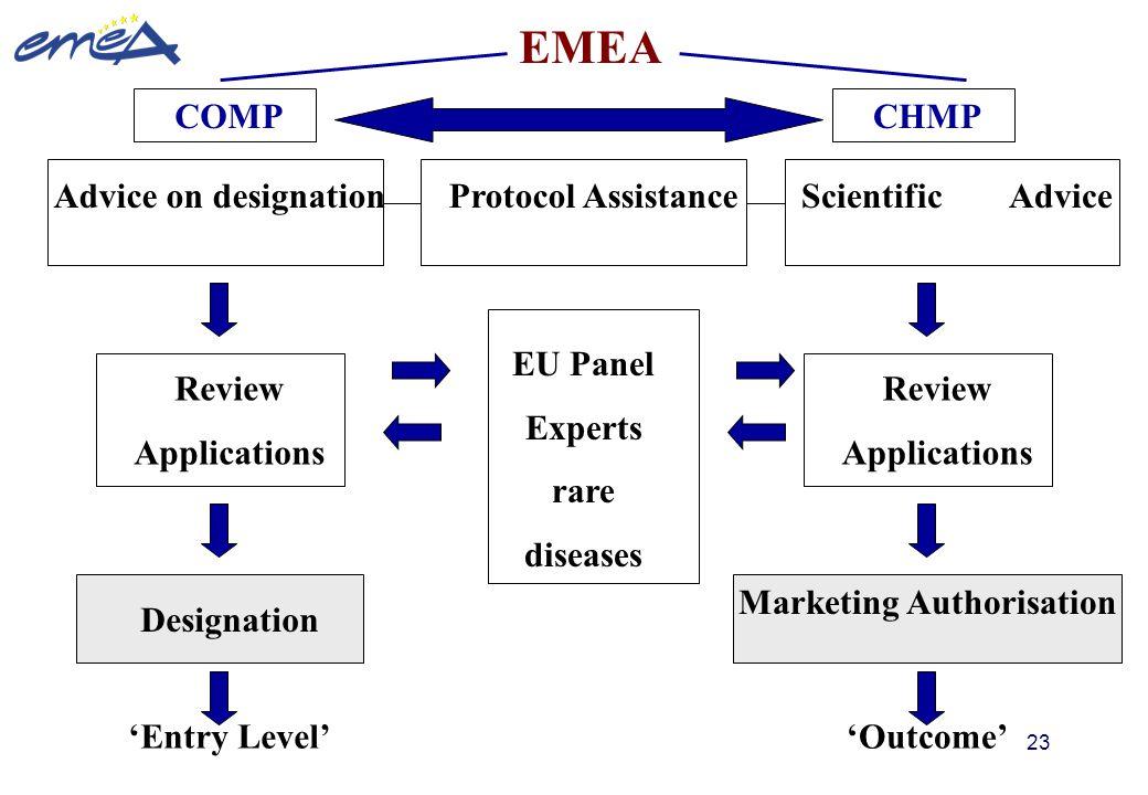 23 EMEA COMP EU Panel Experts rare diseases CHMP Marketing Authorisation 'Entry Level''Outcome' Review Applications Designation Advice on designationP