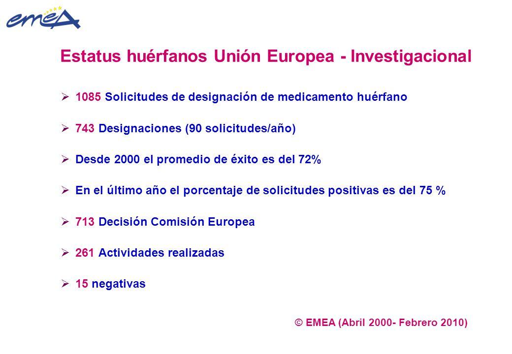 Estatus huérfanos Unión Europea - Investigacional  1085 Solicitudes de designación de medicamento huérfano  743 Designaciones (90 solicitudes/año) 