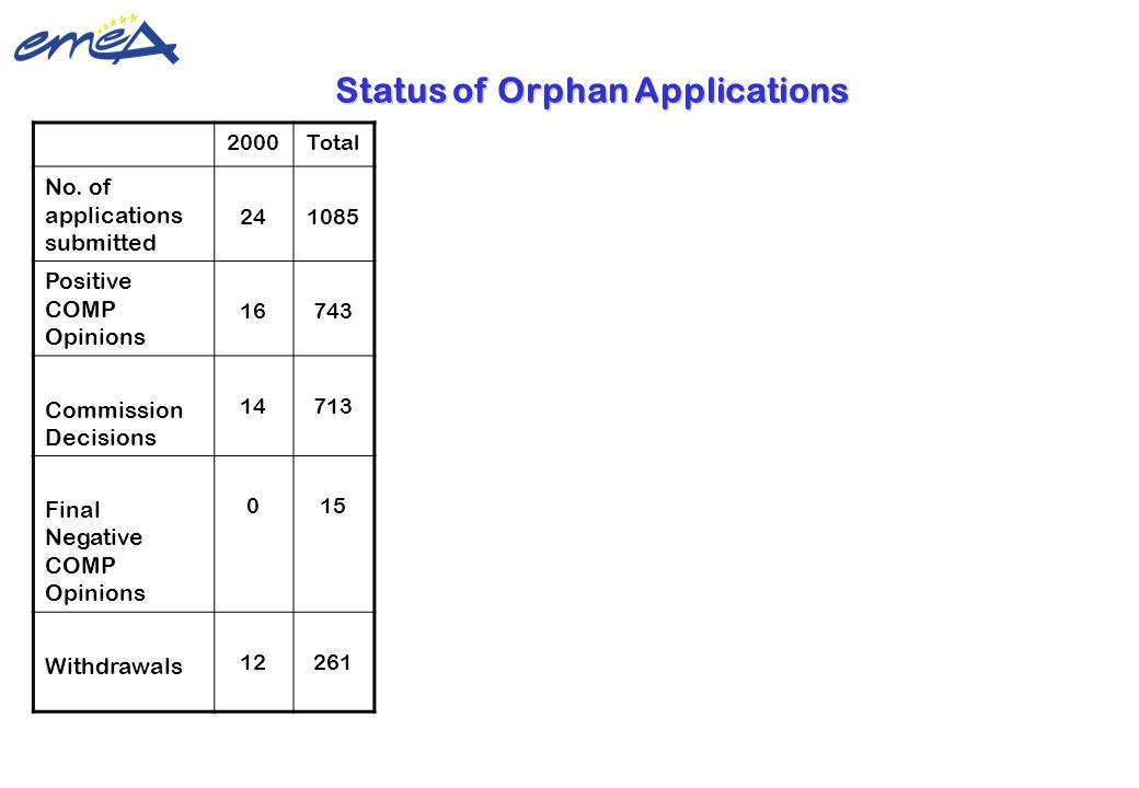 Update 22 February 2010 ©European Medicines Agency Status of Orphan Applications 2000Total No. of applications submitted 241085 Positive COMP Opinions