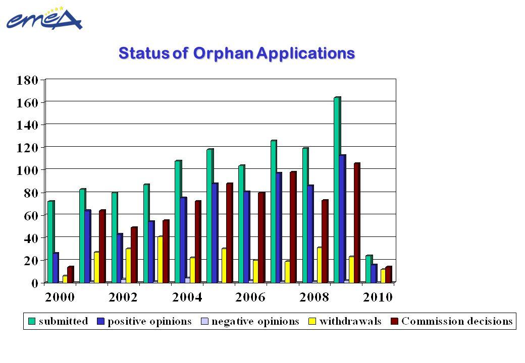Update 22 February 2010 ©European Medicines Agency Status of Orphan Applications