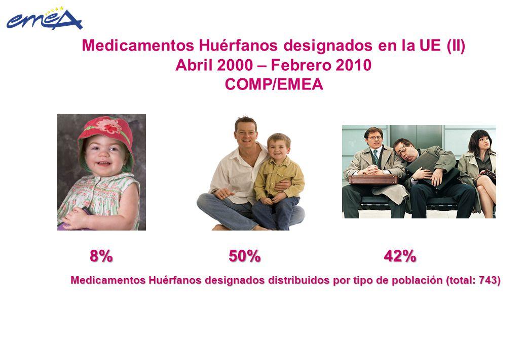 8% 50% 42% 8% 50% 42% Medicamentos Huérfanos designados distribuidos por tipo de población (total: 743) Medicamentos Huérfanos designados distribuidos