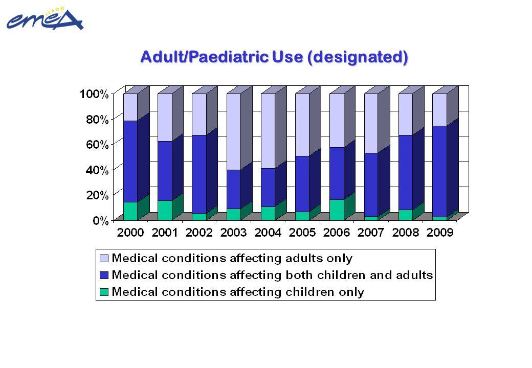 Update 22 February 2010 ©European Medicines Agency Adult/Paediatric Use (designated)