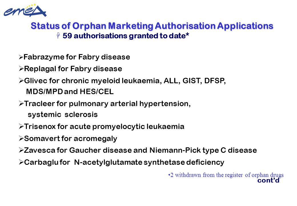 Update 22 February 2010 ©European Medicines Agency  Fabrazyme for Fabry disease  Replagal for Fabry disease  Glivec for chronic myeloid leukaemia,