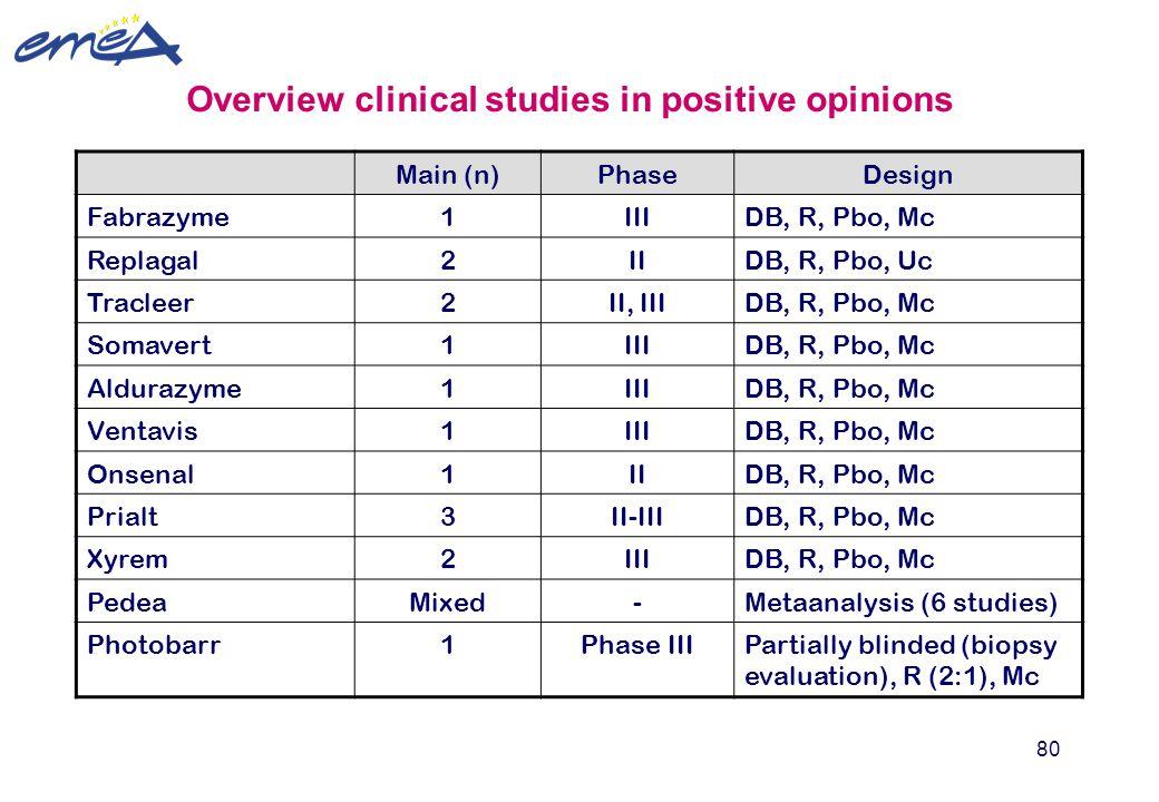 80 Overview clinical studies in positive opinions Main (n)PhaseDesign Fabrazyme1IIIDB, R, Pbo, Mc Replagal2IIDB, R, Pbo, Uc Tracleer2II, IIIDB, R, Pbo