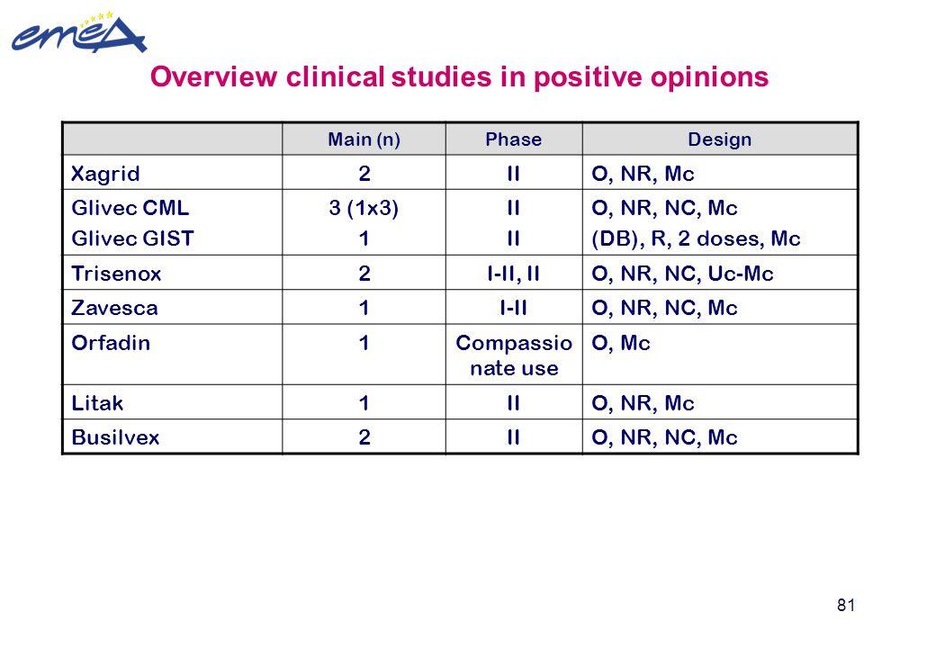 81 Main (n)PhaseDesign Xagrid2IIO, NR, Mc Glivec CML Glivec GIST 3 (1x3) 1 II O, NR, NC, Mc (DB), R, 2 doses, Mc Trisenox2I-II, IIO, NR, NC, Uc-Mc Zav