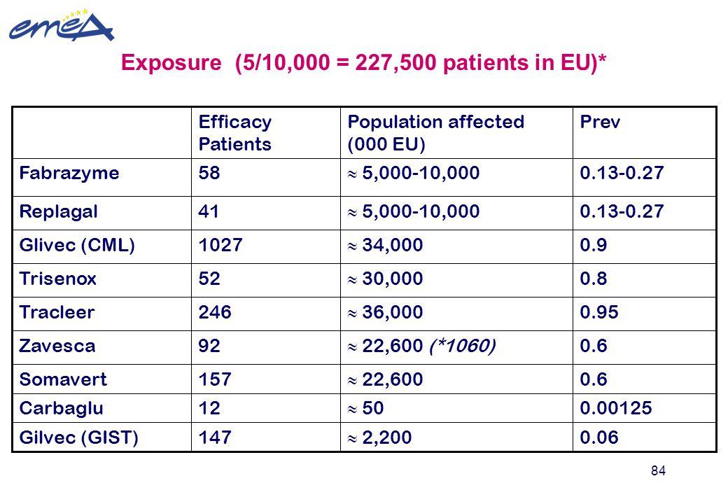 84 Exposure (5/10,000 = 227,500 patients in EU)* 0.00125  50 12Carbaglu 0.6  22,600 157Somavert 0.06  2,200 147Gilvec (GIST) 0.6  22,600 (*1060) 9