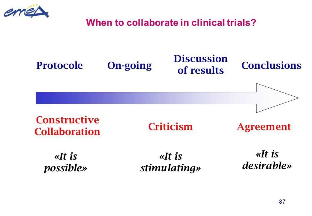 87 When to collaborate in clinical trials? ProtocoleOn-going Discussion of results Constructive Collaboration Criticism Agreement «It is possible» «It