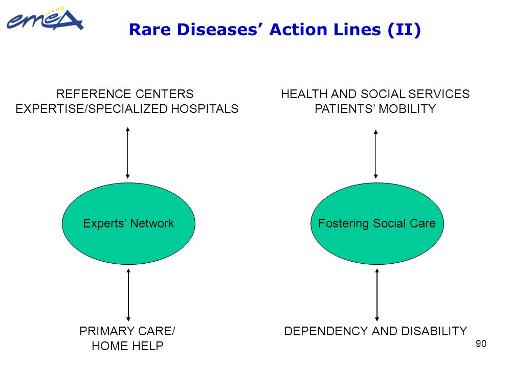 90 REFERENCE CENTERS EXPERTISE/SPECIALIZED HOSPITALS Experts' Network PRIMARY CARE/ HOME HELP HEALTH AND SOCIAL SERVICES PATIENTS' MOBILITY Fostering