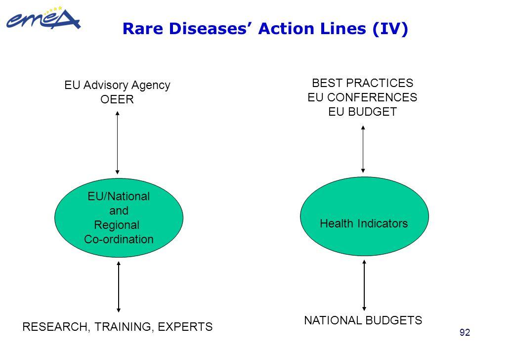 92 EU Advisory Agency OEER EU/National and Regional Co-ordination RESEARCH, TRAINING, EXPERTS BEST PRACTICES EU CONFERENCES EU BUDGET Health Indicator