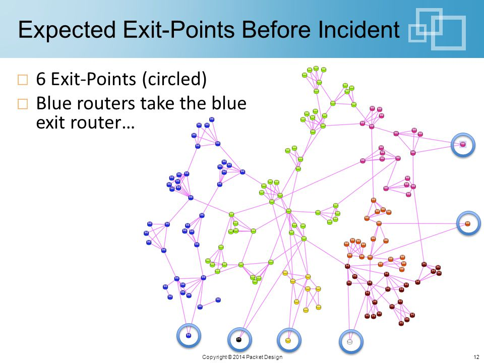 Expected Exit-Points Before Incident Copyright © 2014 Packet Design12 6 Exit-Points (circled) Blue routers take the blue exit router…