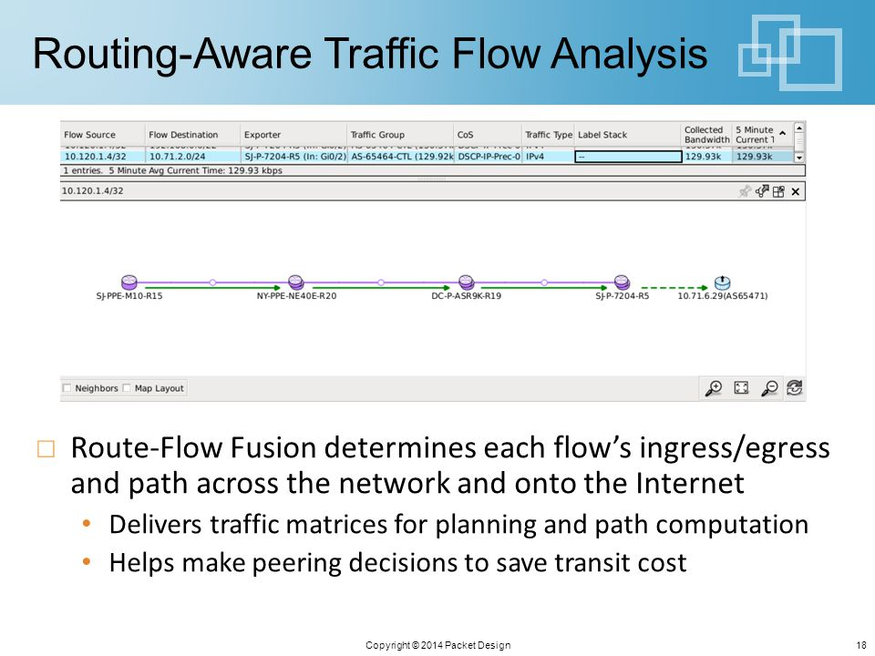 Routing-Aware Traffic Flow Analysis Route-Flow Fusion determines each flow's ingress/egress and path across the network and onto the Internet Delivers traffic matrices for planning and path computation Helps make peering decisions to save transit cost Copyright © 2014 Packet Design18