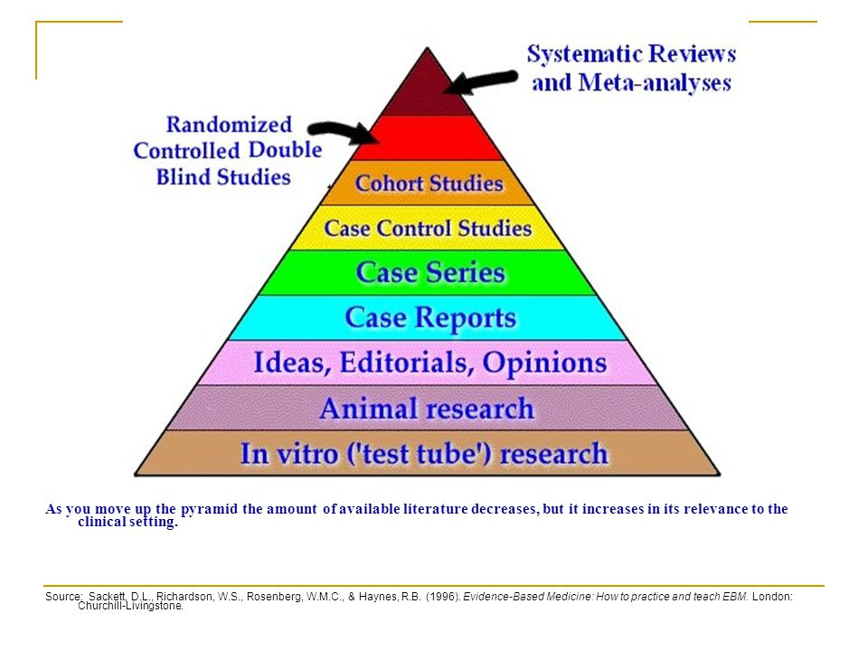 As you move up the pyramid the amount of available literature decreases, but it increases in its relevance to the clinical setting. Source: Sackett, D