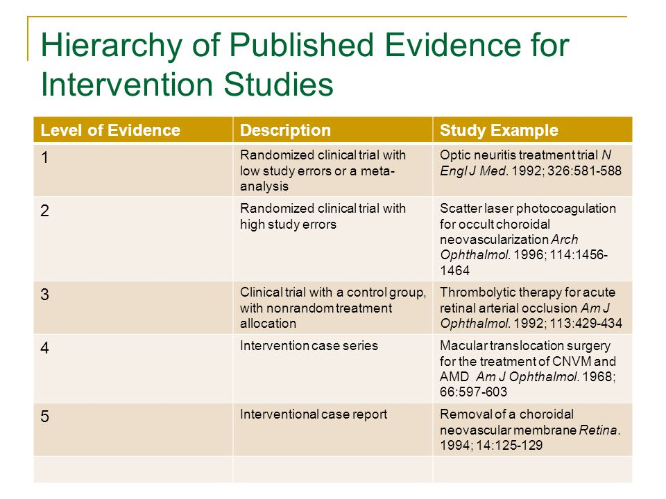 Hierarchy of Published Evidence for Intervention Studies Level of EvidenceDescriptionStudy Example 1 Randomized clinical trial with low study errors or a meta- analysis Optic neuritis treatment trial N Engl J Med.