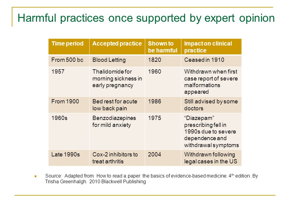 Harmful practices once supported by expert opinion Source: Adapted from How to read a paper: the basics of evidence-based medicine.