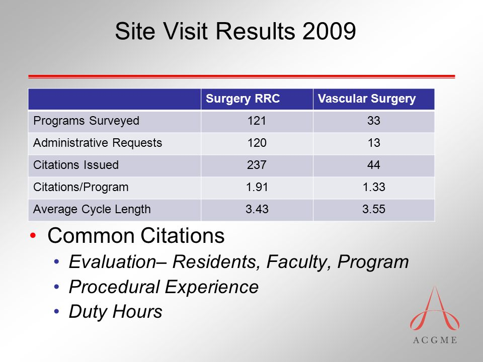 Site Visit Results 2009 Common Citations Evaluation– Residents, Faculty, Program Procedural Experience Duty Hours Surgery RRCVascular Surgery Programs Surveyed12133 Administrative Requests12013 Citations Issued23744 Citations/Program1.911.33 Average Cycle Length3.433.55