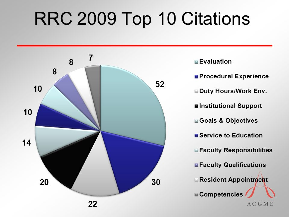 RRC 2009 Top 10 Citations