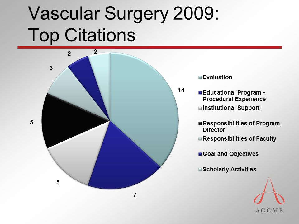 Vascular Surgery 2009: Top Citations
