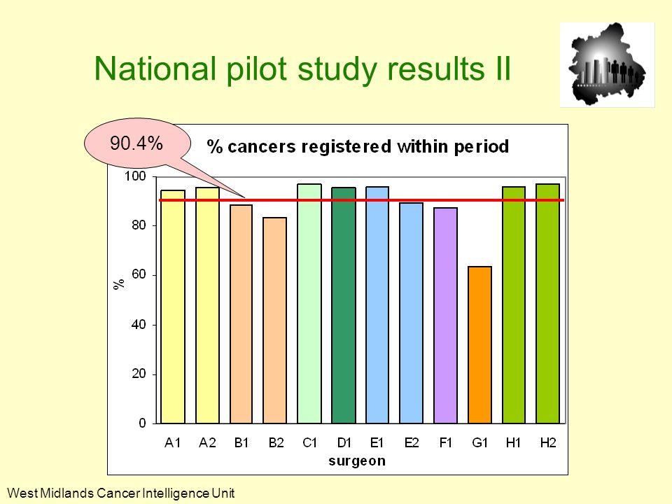 West Midlands Cancer Intelligence Unit National pilot study results III 78.5%
