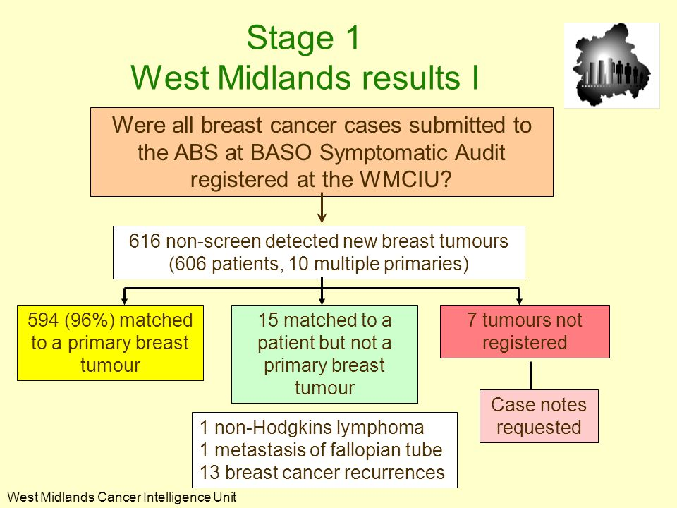 West Midlands Cancer Intelligence Unit 1 non-Hodgkins lymphoma 1 metastasis of fallopian tube 13 breast cancer recurrences Were all breast cancer cases submitted to the ABS at BASO Symptomatic Audit registered at the WMCIU.