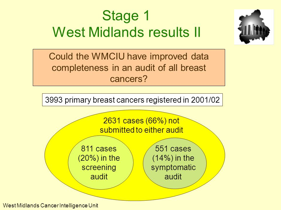 West Midlands Cancer Intelligence Unit 811 cases (20%) in the screening audit Could the WMCIU have improved data completeness in an audit of all breast cancers.