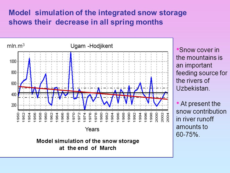 Model simulation of the snow storage at the end of March Snow cover in the mountains is an important feeding source for the rivers of Uzbekistan.