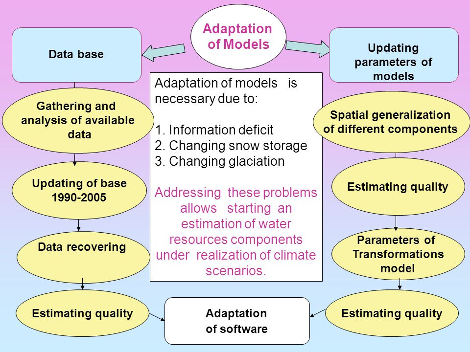 Updating of base 1990-2005 Data recovering Estimating quality Parameters of Transformations model Estimating quality Adaptation of Models Data base Updating parameters of models Adaptation of models is necessary due to: 1.