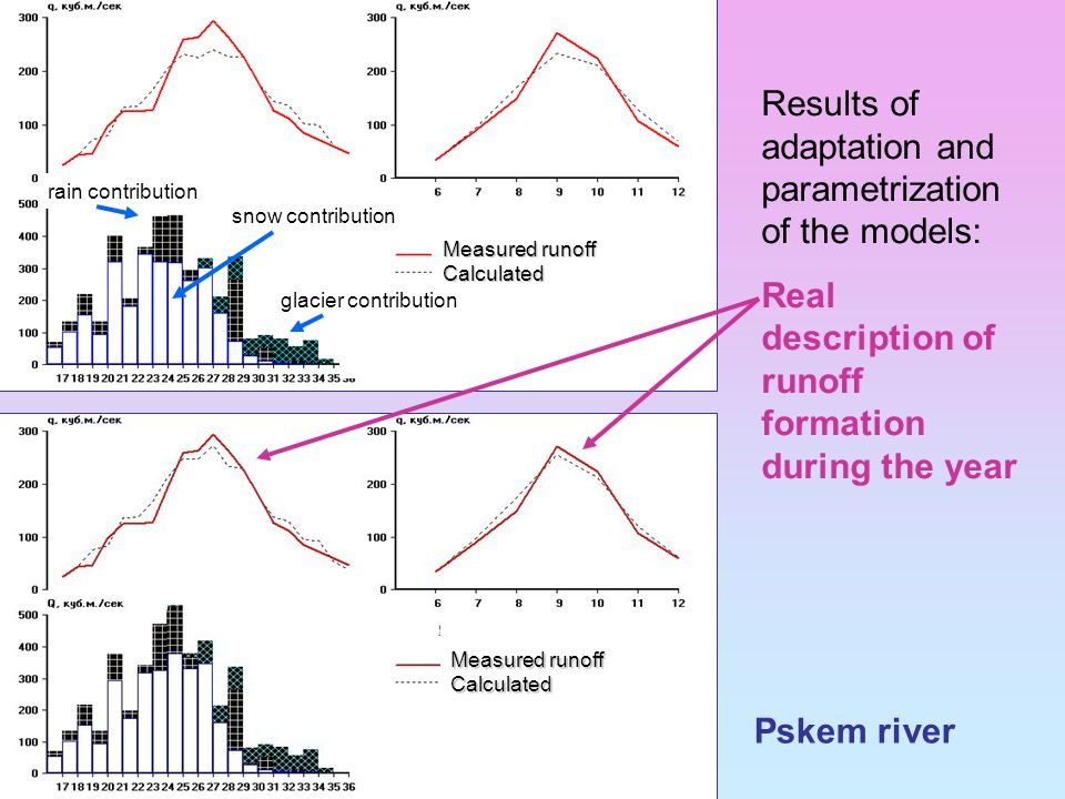 Pskem river Results of adaptation and parametrization of the models: Real description of runoff formation during the year Measured runoff Calculated Calculated snow contribution glacier contribution rain contribution