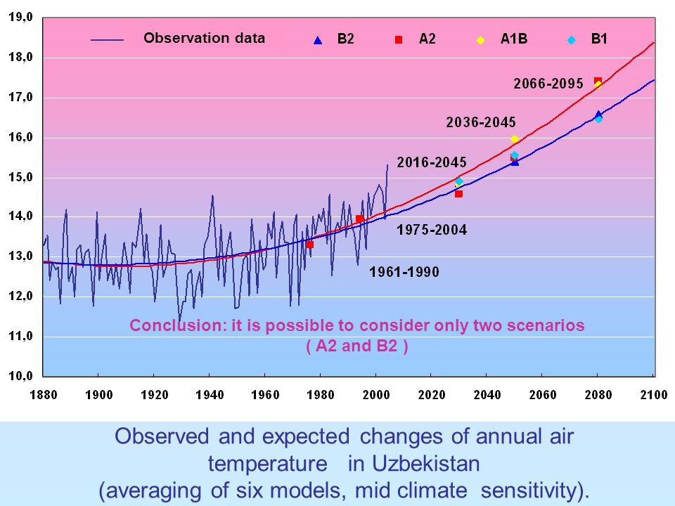 Observed and expected changes of annual air temperature in Uzbekistan (averaging of six models, mid climate sensitivity).