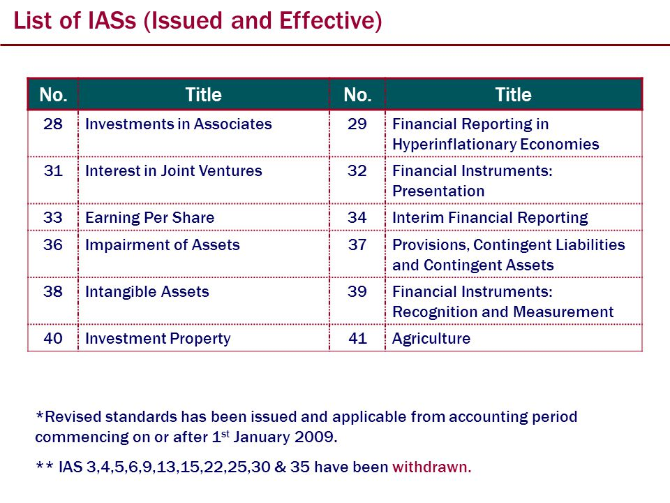 List of IASs (Issued and Effective) No.TitleNo.Title 28Investments in Associates29Financial Reporting in Hyperinflationary Economies 31Interest in Joint Ventures32Financial Instruments: Presentation 33Earning Per Share34Interim Financial Reporting 36Impairment of Assets37Provisions, Contingent Liabilities and Contingent Assets 38Intangible Assets39Financial Instruments: Recognition and Measurement 40Investment Property41Agriculture *Revised standards has been issued and applicable from accounting period commencing on or after 1 st January 2009.