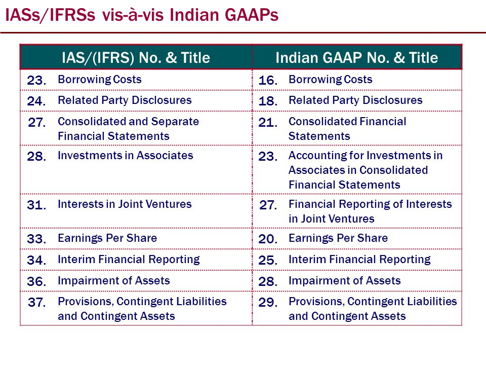 IASs/IFRSsvis-à-vis Indian GAAPs IAS/(IFRS) No. & TitleIndian GAAP No.