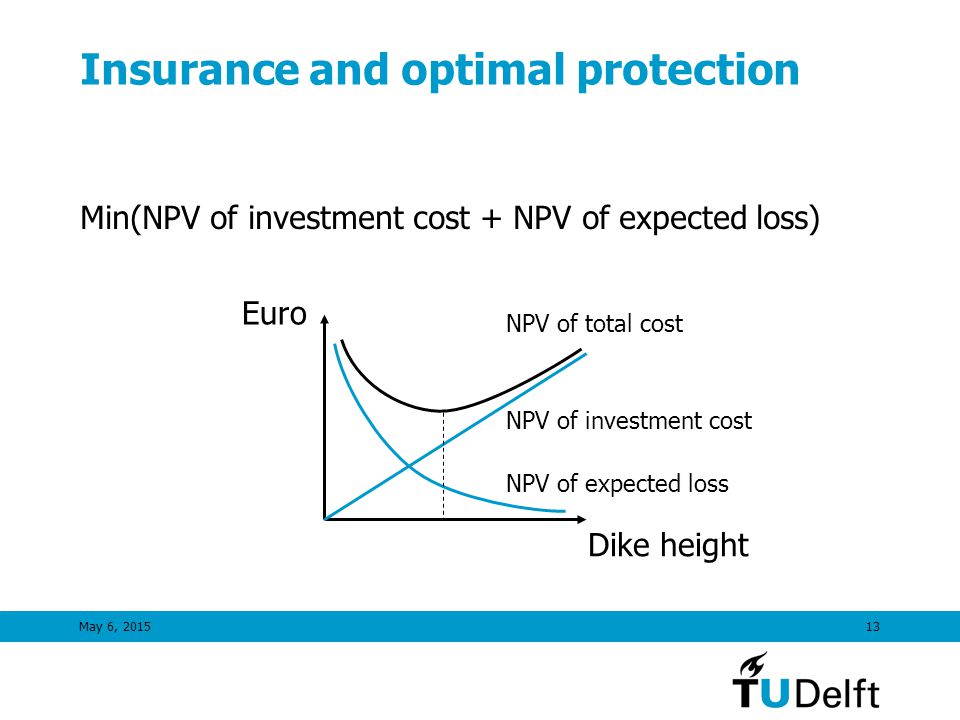 May 6, 201513 Insurance and optimal protection Min(NPV of investment cost + NPV of expected loss) Euro Dike height NPV of expected loss NPV of investment cost NPV of total cost