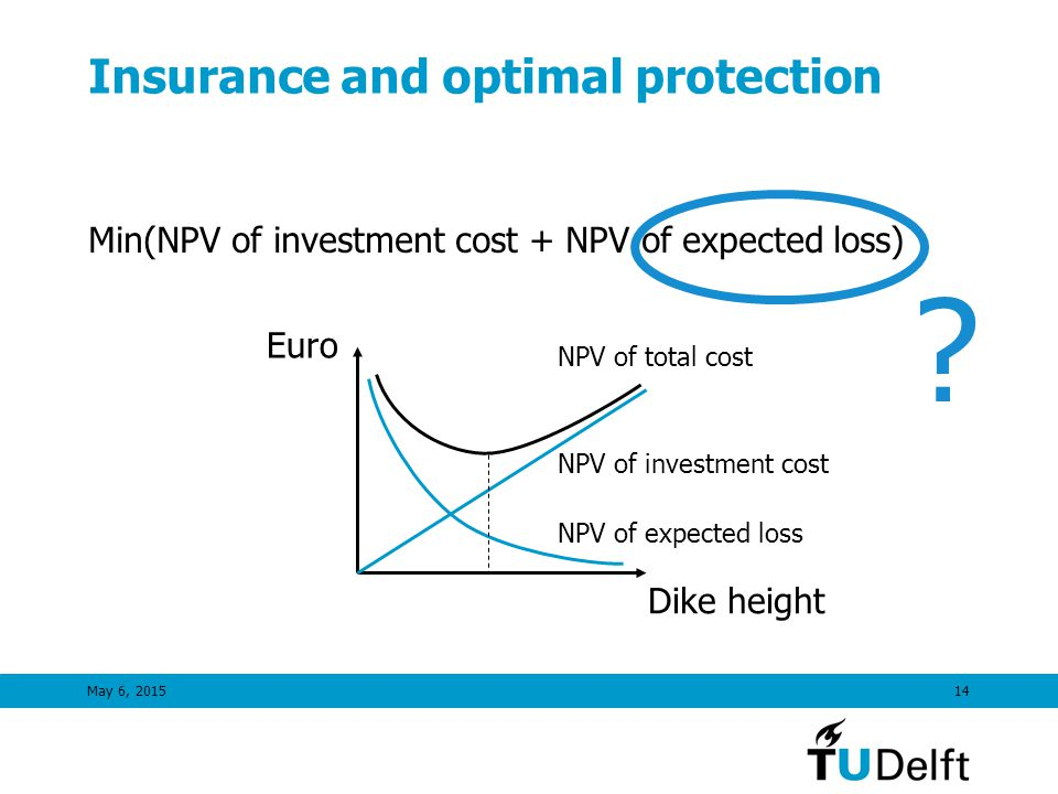 May 6, 201514 Insurance and optimal protection Min(NPV of investment cost + NPV of expected loss) Euro Dike height NPV of expected loss NPV of investment cost NPV of total cost