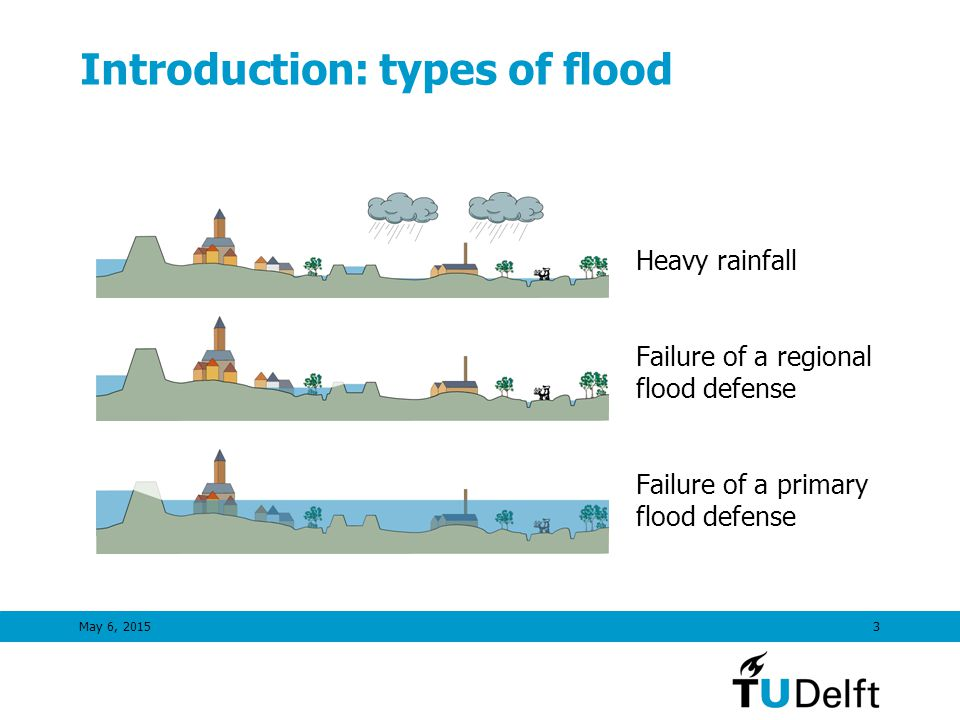 May 6, 20153 Introduction: types of flood Heavy rainfall Failure of a regional flood defense Failure of a primary flood defense