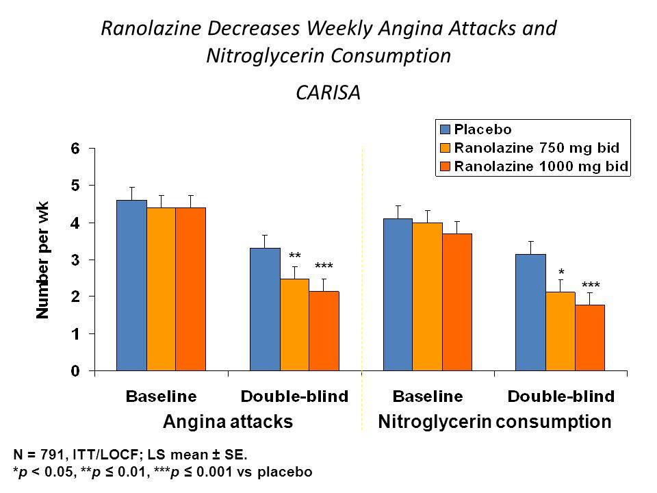 Ranolazine Decreases Weekly Angina Attacks and Nitroglycerin Consumption CARISA Angina attacksNitroglycerin consumption *** N = 791, ITT/LOCF; LS mean ± SE.