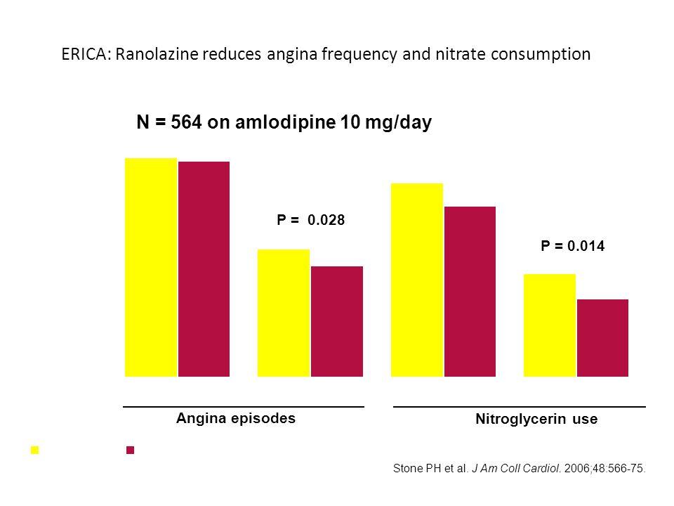 ERICA: Ranolazine reduces angina frequency and nitrate consumption PlacPlaceboeboRRannanolazine 1000 mg bid Nitroglycerin use Angina episodes P = 0.028 P = 0.014 N = 564 on amlodipine 10 mg/day 0 1 2 3 4 5 6 BaselineWeek 7BaselineWeek 7 Mean number per week Stone PH et al.
