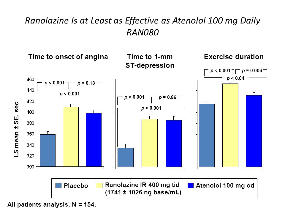 Ranolazine Is at Least as Effective as Atenolol 100 mg Daily RAN080 LS mean ± SE, sec Time to onset of anginaTime to 1-mm ST-depression p < 0.001 p = 0.18 p < 0.001 p = 0.86 Exercise duration p < 0.04 p < 0.001 p = 0.006 Placebo Ranolazine IR 400 mg tid (1741 ± 1026 ng base/mL) Atenolol 100 mg od All patients analysis, N = 154.