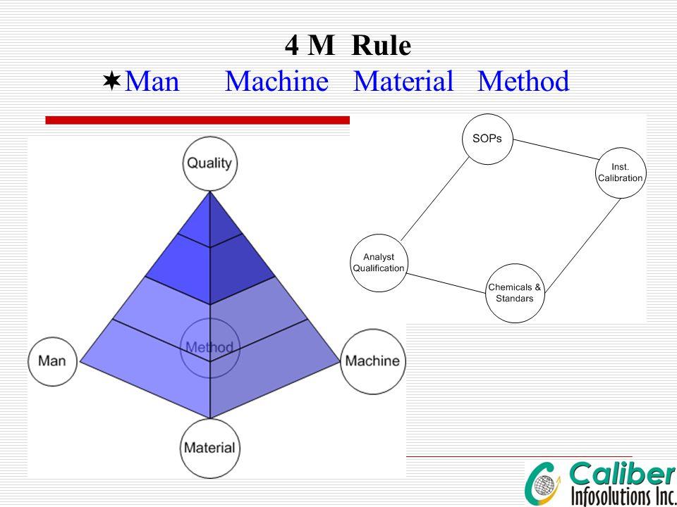 4 M Rule  Man Machine Material Method