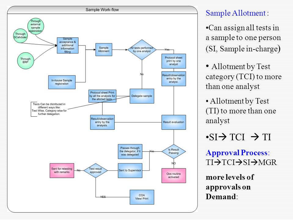 Sample Allotment : Can assign all tests in a sample to one person (SI, Sample in-charge ) Allotment by Test category (TCI) to more than one analyst Al