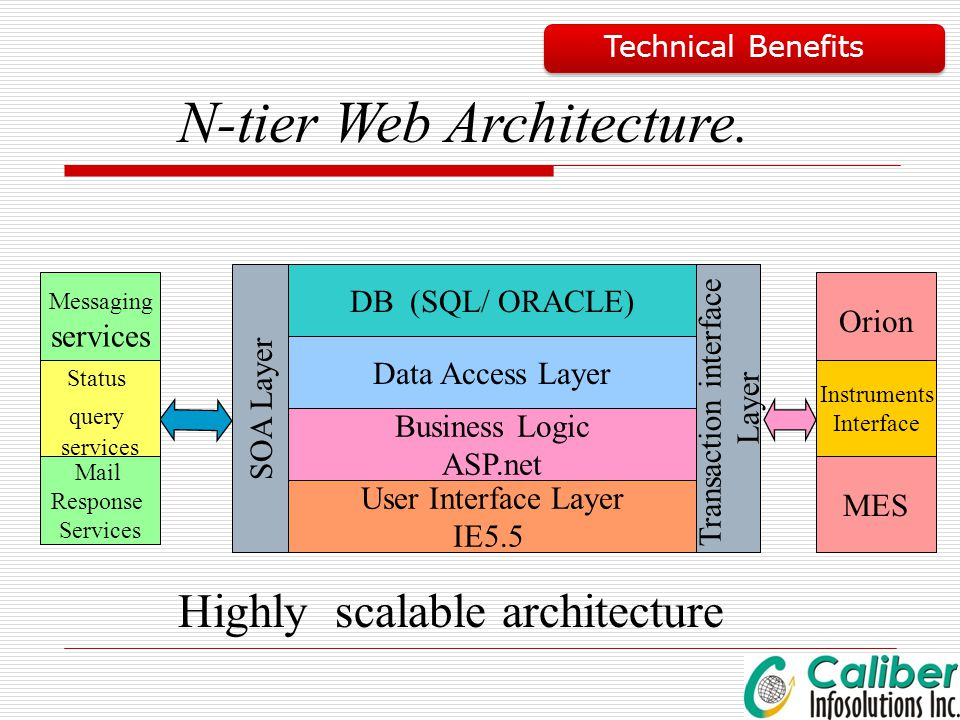 SOA Layer DB (SQL/ ORACLE) Data Access Layer User Interface Layer IE5.5 Business Logic ASP.net Transaction interface Layer Messaging services Mail Res