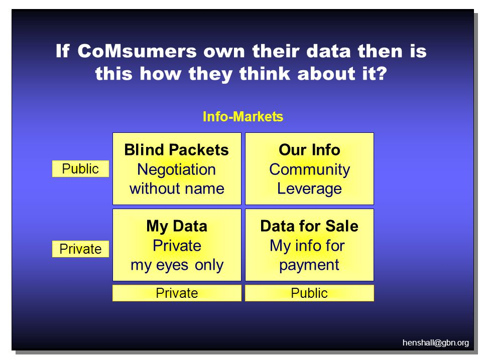 henshall@gbn.org Info-Markets Blind Packets Negotiation without name My Data Private my eyes only Our Info Community Leverage Data for Sale My info for payment Private PublicPrivate Public If CoMsumers own their data then is this how they think about it